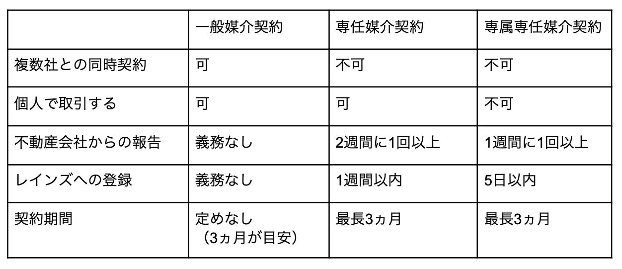 媒介契約の一覧表